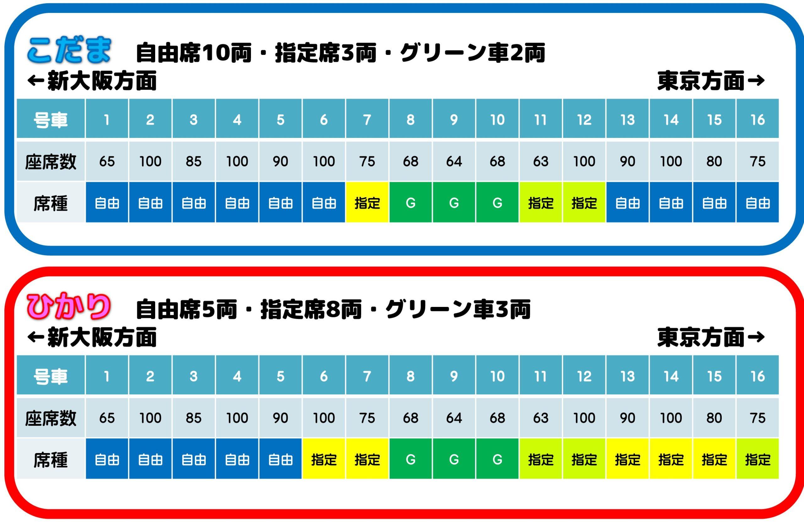 豊橋金券ショップフリーチケット |新幹線空いている車両