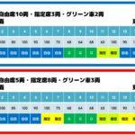 新幹線の自由席はこの車両に乗る!車両ごとの座席数を調べてみた。
