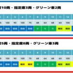新幹線の自由席はこの車両が比較的空いている!?車両ごとの座席数を調べてみた。